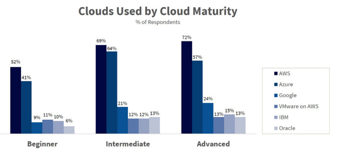 Cloud Provider Used by Cloud Maturity