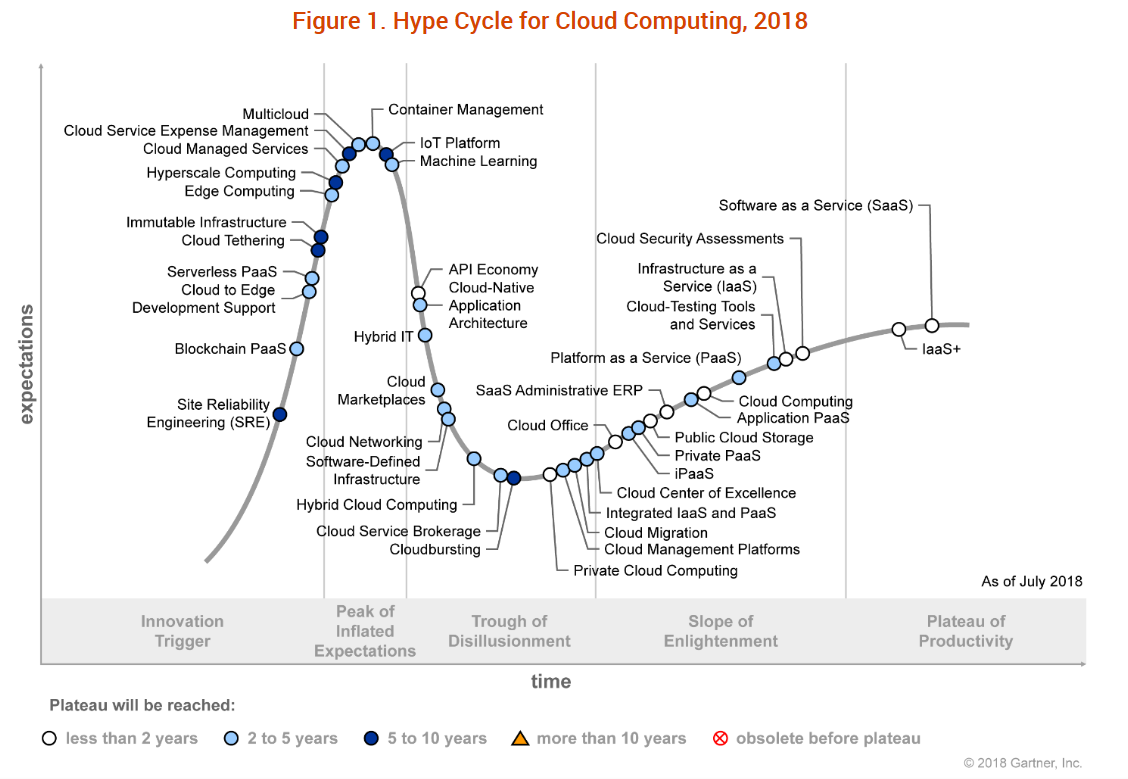 Gartner Cloud Computing Hype Cycle 2018