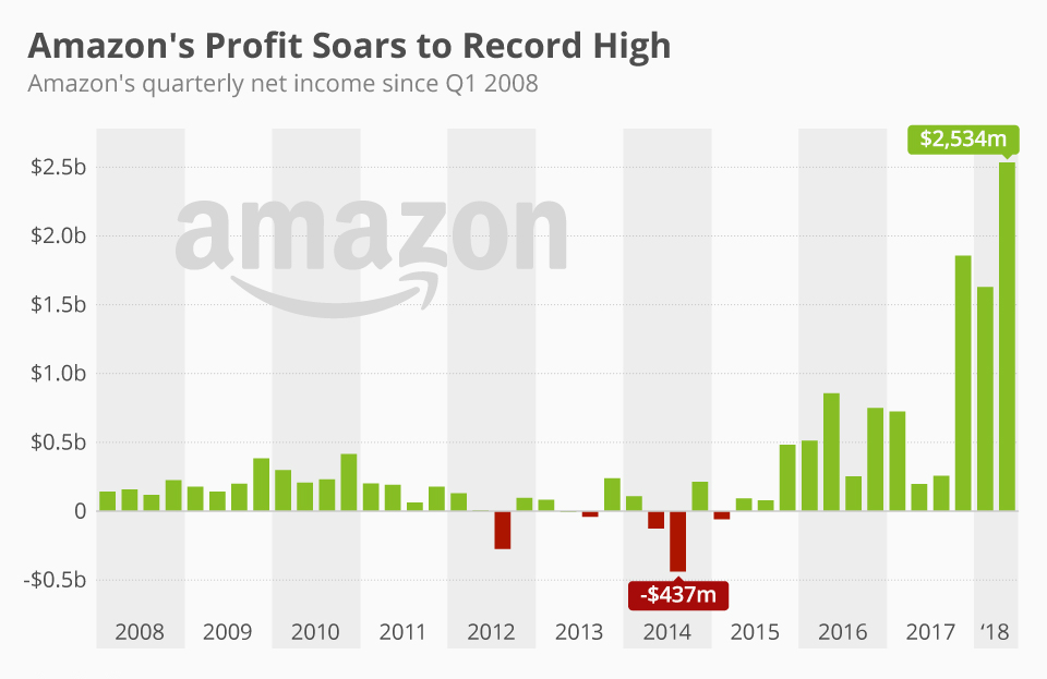 Amazon Quarterly Profit