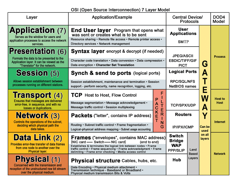 OSI Networking Layers