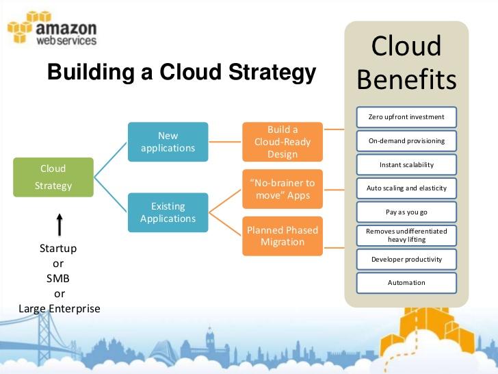 AWS Cloud Migration Strategy