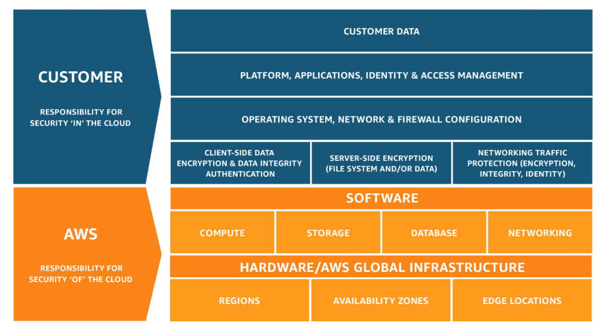 AWS Shared Security Model