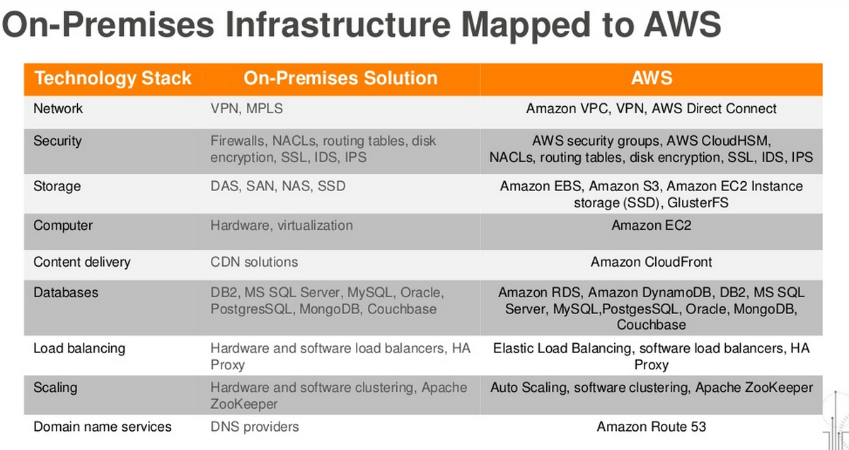 On-Premise Infrastructure Mapped to AWS Services