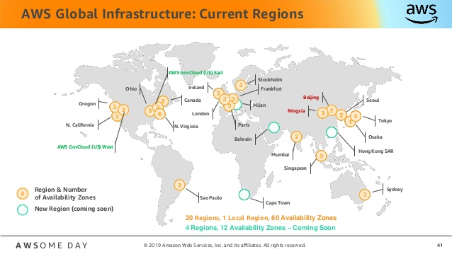 AWS Regions & Availability Zones 2019