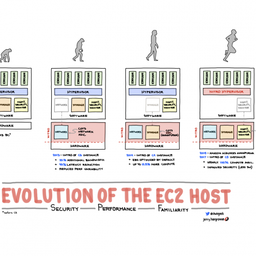 AWS Evolution Of EC2
