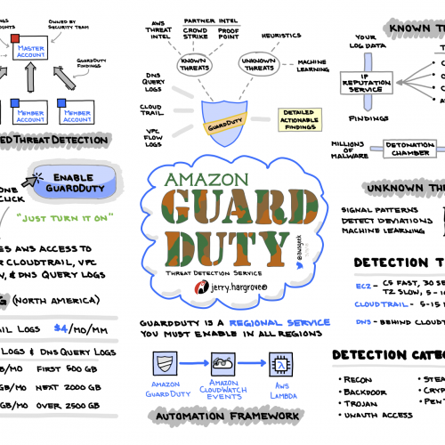 Amazon Guard Duty