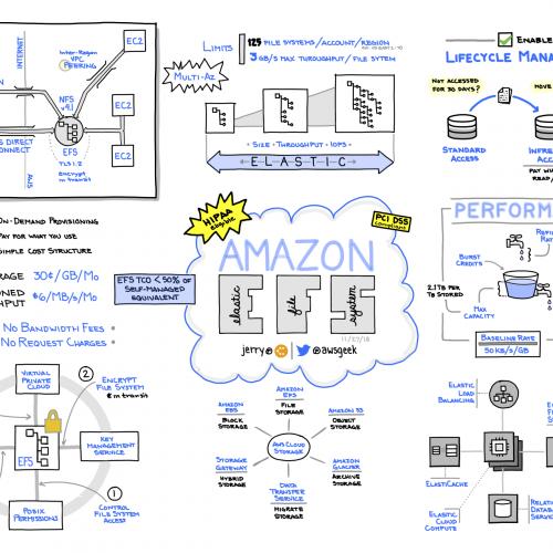 Amazon EFS