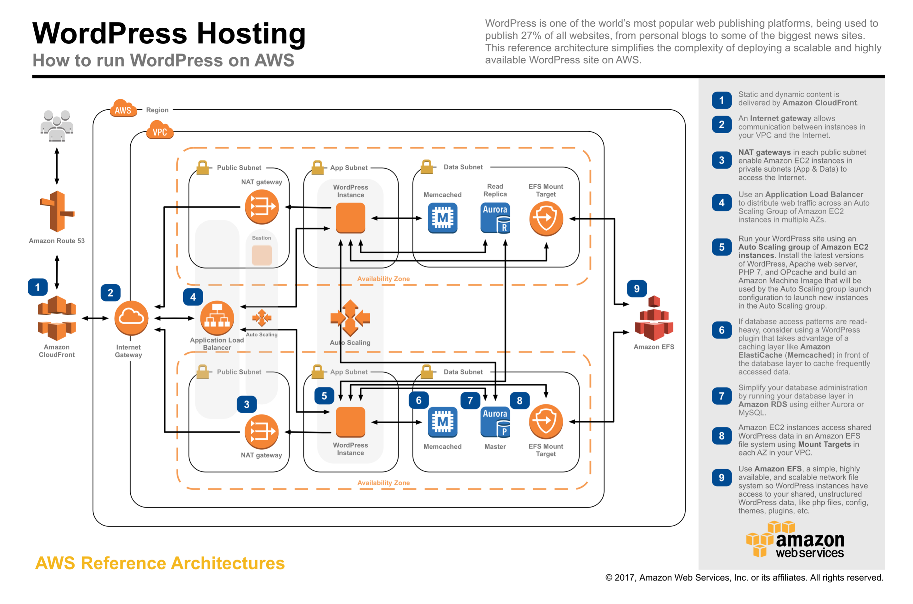 Reference Architectures - AWS Pro Cert