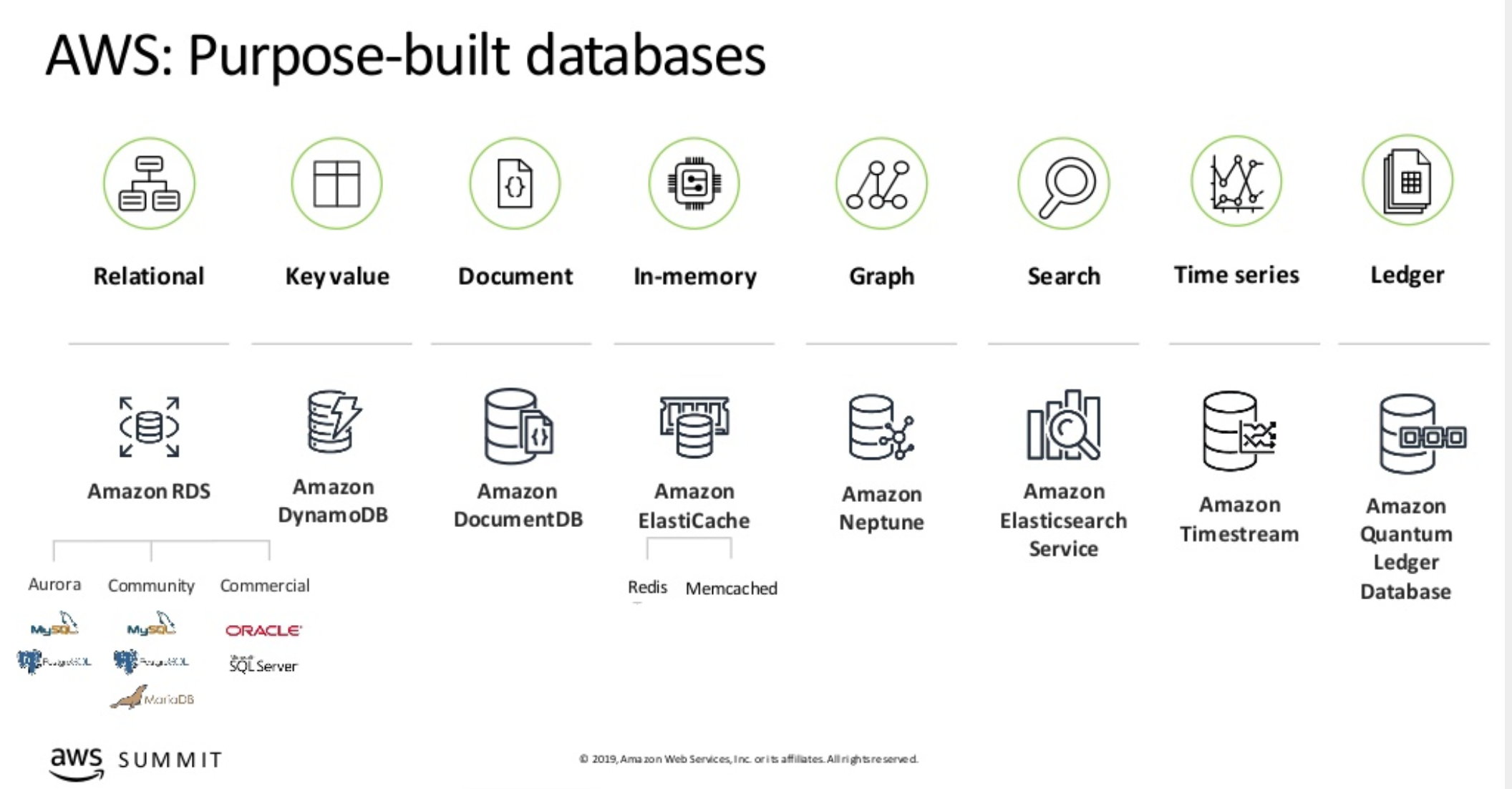 AWS Purpose-Built Databases