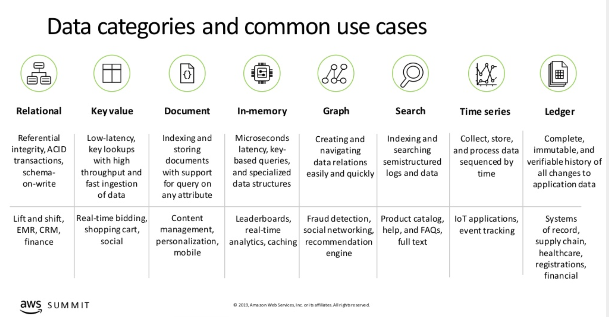 AWS Database - Use Cases