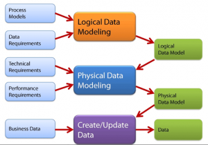 Relational Data Model - 3 Types