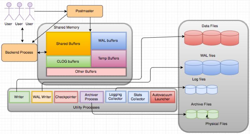 Architecture Basics - PostgreSQL