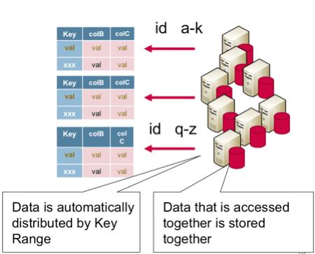 NoSQL (Key-Value) Data Model