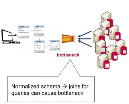 RDBMS Data Model
