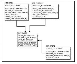 3. Physical Data Model