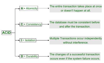 ACID Transactional Properties In Relational Databases