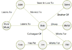 NoSQL Graph Datastore