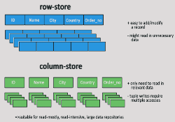 NoSQL WIde-Column Datastore