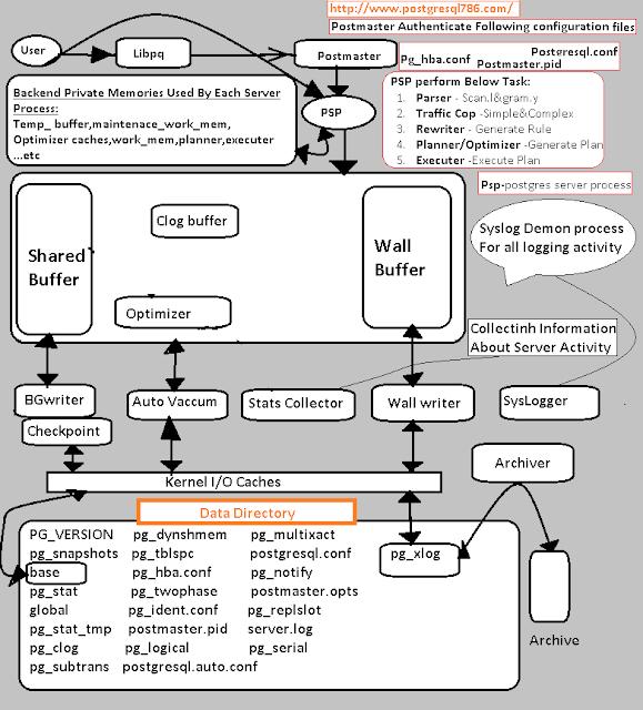 PostgreSQL Architecture