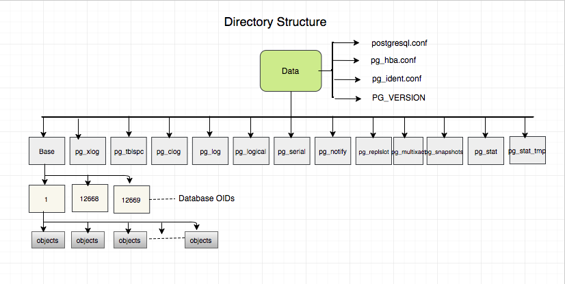 PostgreSQL Directories