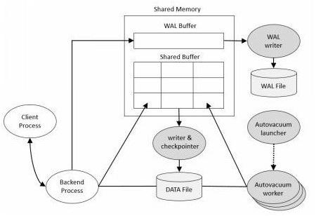 PostgreSQL Shared-Memory & Background Processes