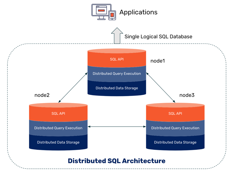 Distributed SQL Databases Are 3-Layer Database Clusters Presenting To Applications As Single Logical Databases