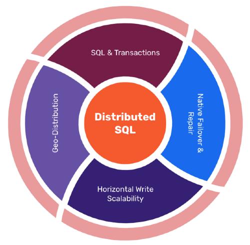 Distributed SQL Database - Benefits