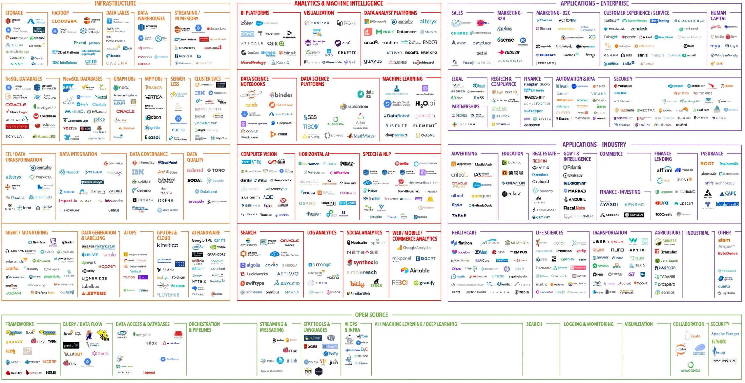 2020 Data Landscape