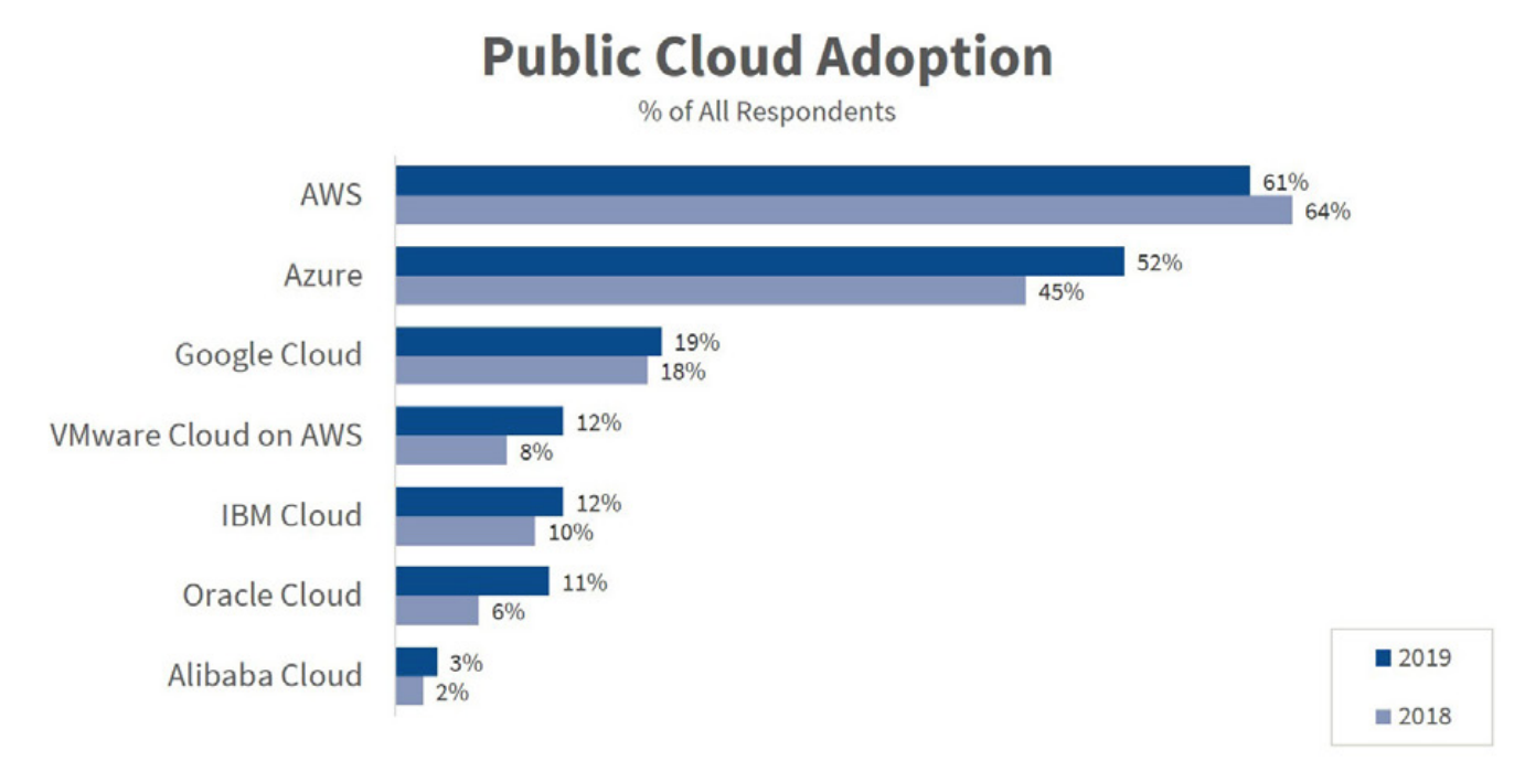Public Cloud Adoption Overall 2019