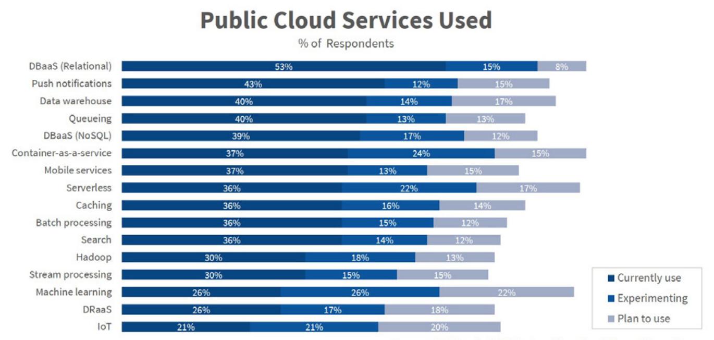 Public Cloud Services Used