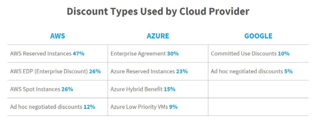 Discount Types by Cloud Provider
