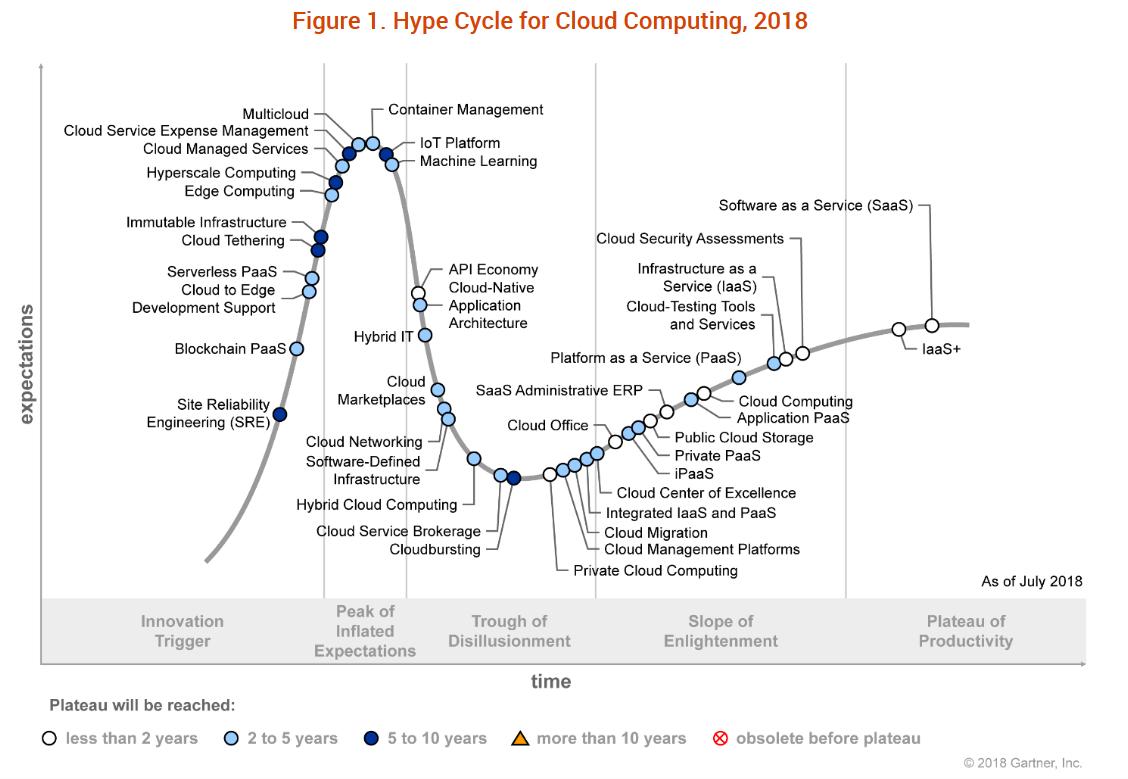 Gartner Cloud Computing Hype Cycle 2018