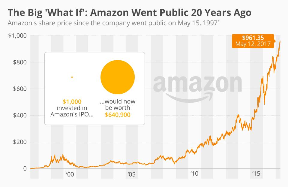Amazon 20 year Stock Growth