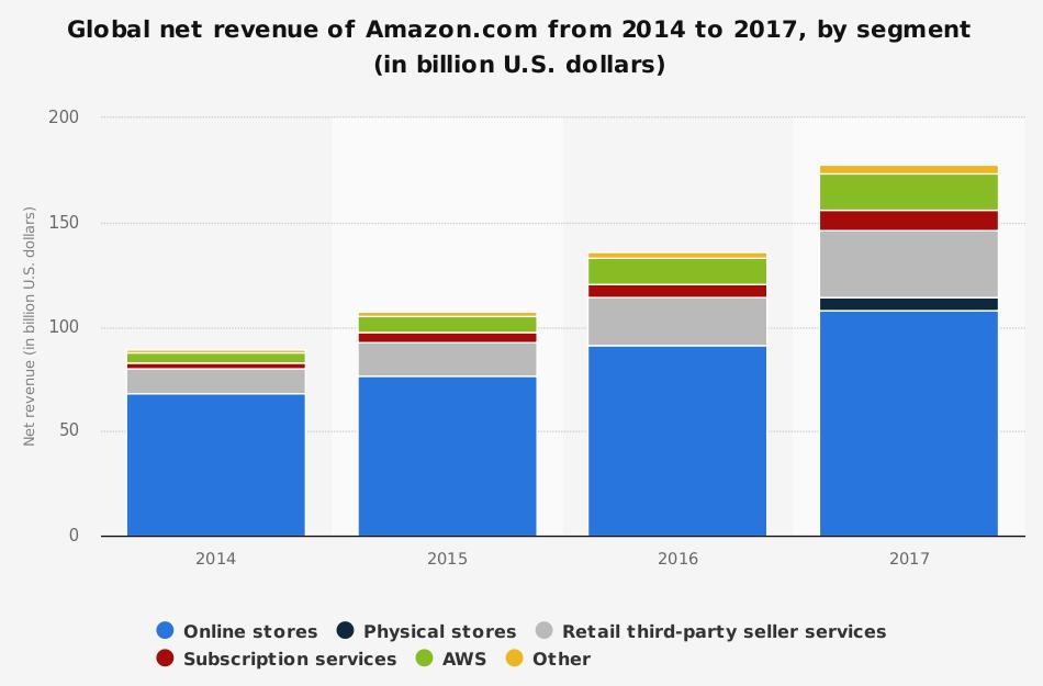 Amazon Global Net Revenue by Segment