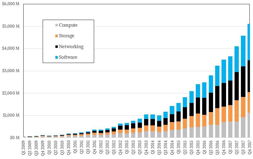 AWS Revenue Breakdown by Service