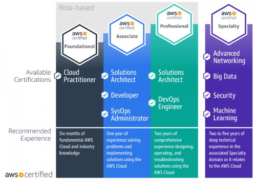 AWS Certification Paths