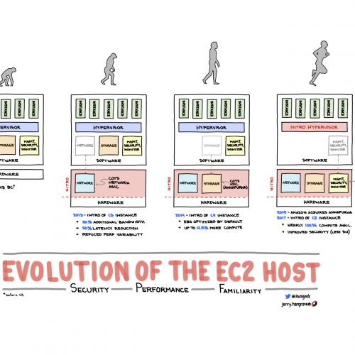 AWS Evolution Of EC2