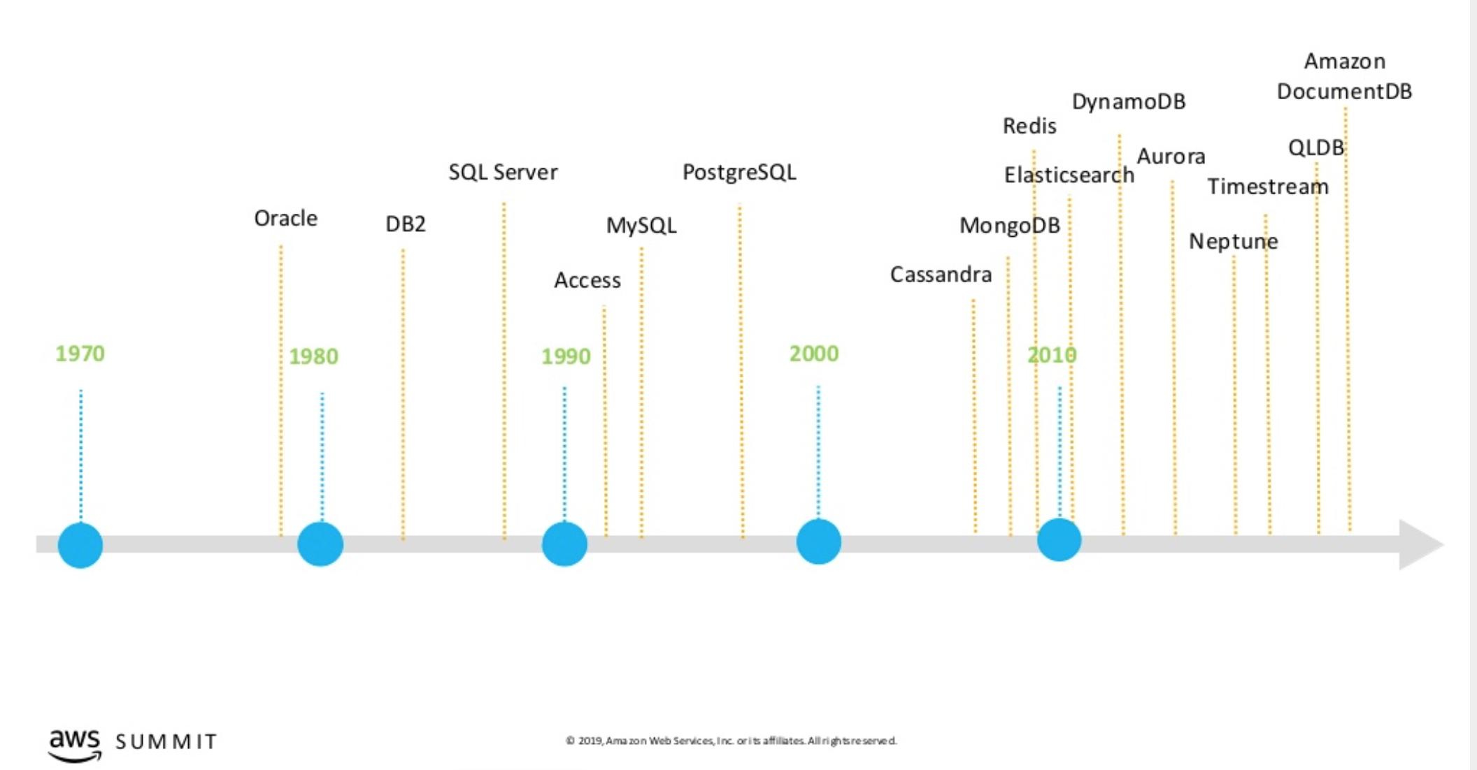 Database History Timeline