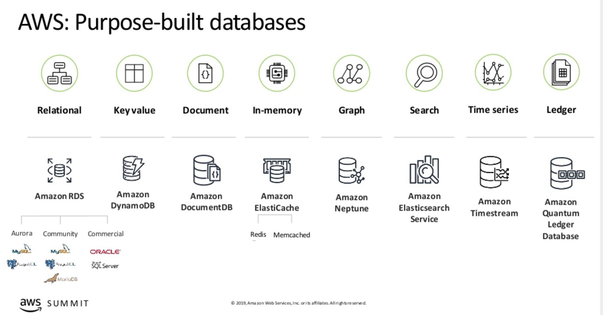AWS Purpose-Built Databases