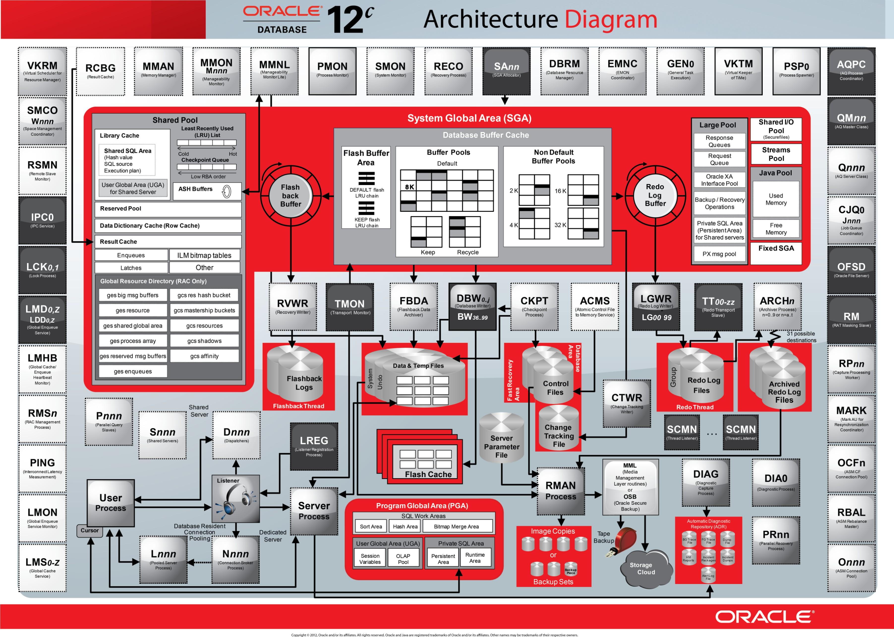 Oracle Database 12c - Architecture