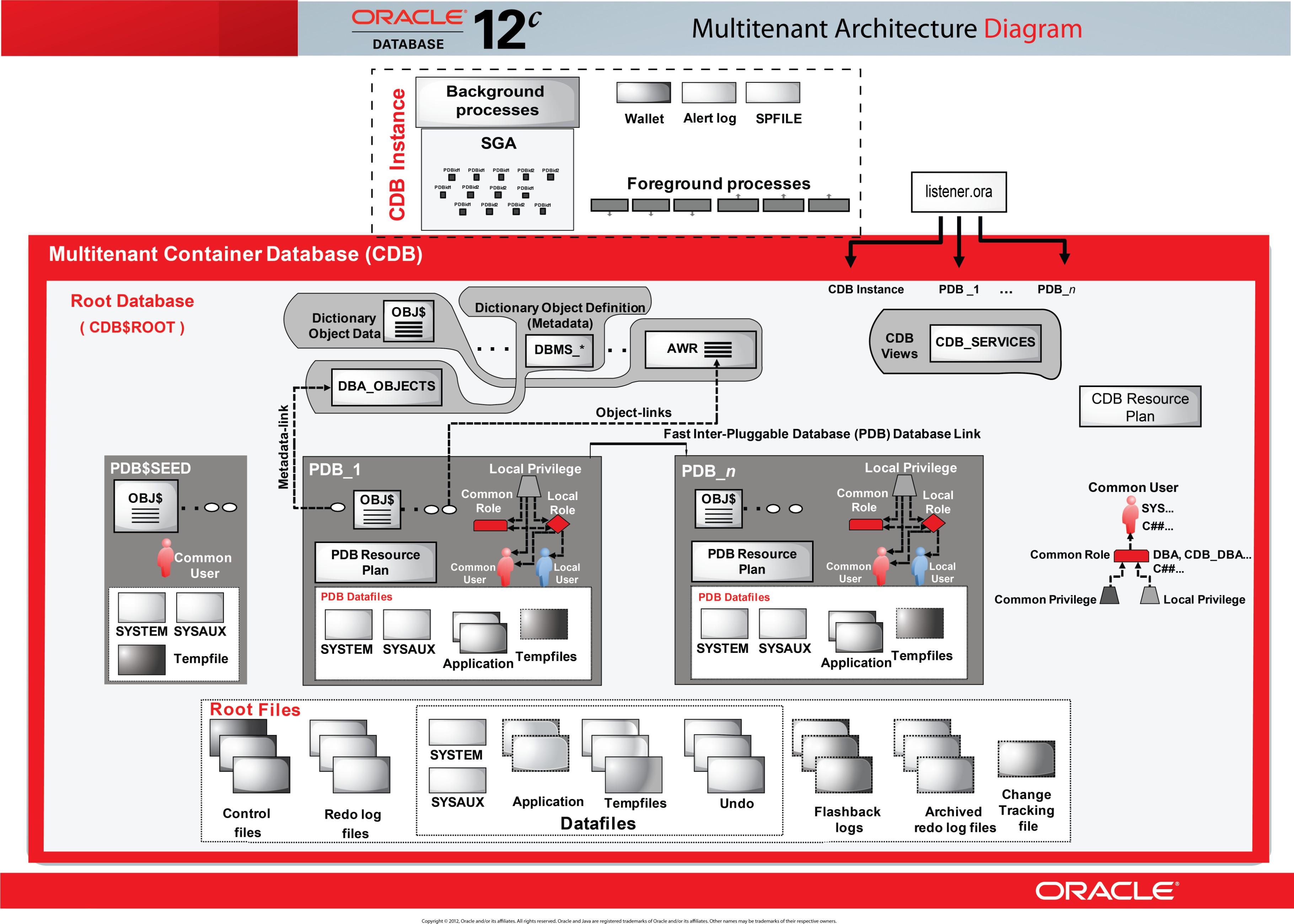 Oracle 12c Multitenant Architecture