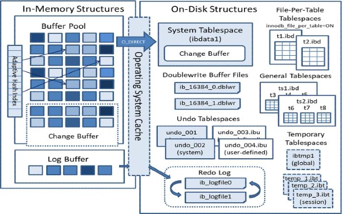 Architecture MySQL 8 Innodb