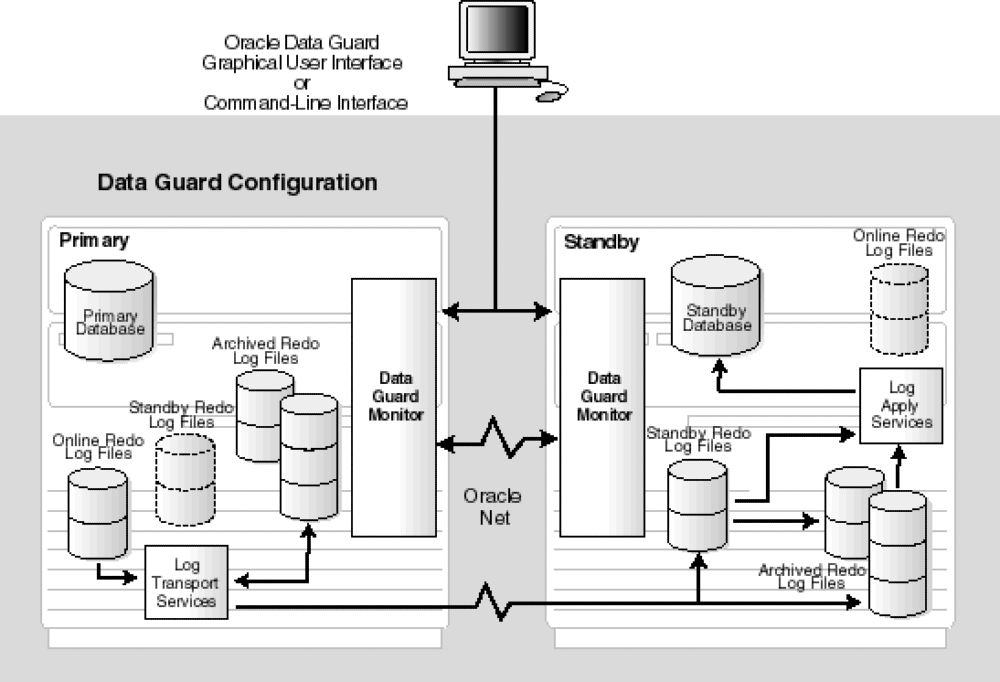 Architecture Oracle Data Guard