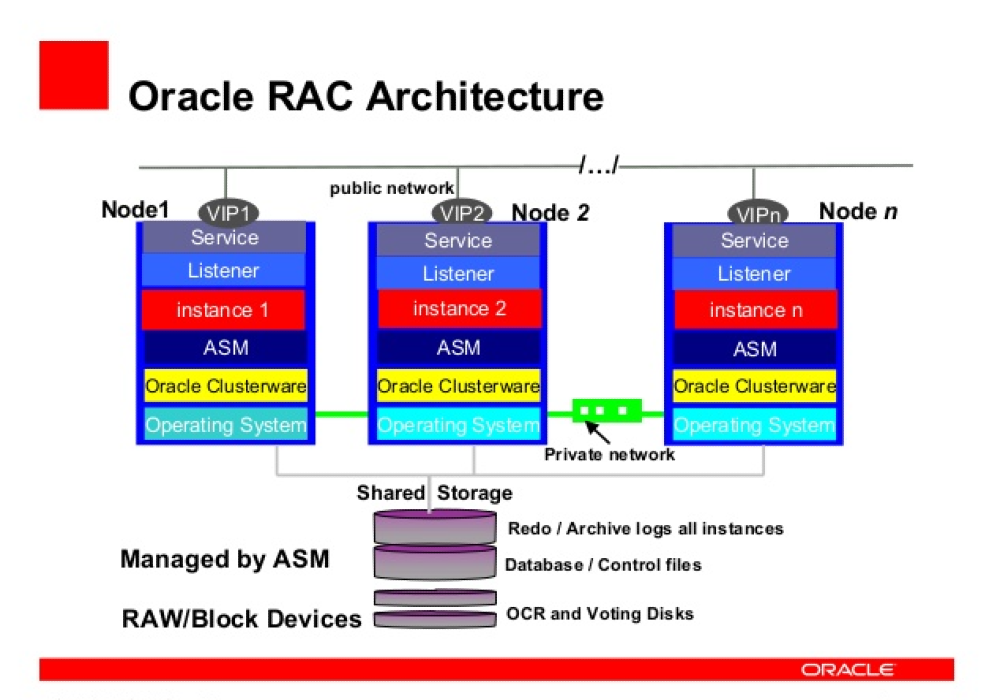 Architecture Oracle Real Application Clusters