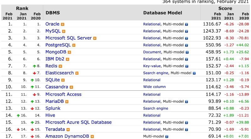 DB-Engines.com Ranking By Database ENGINE