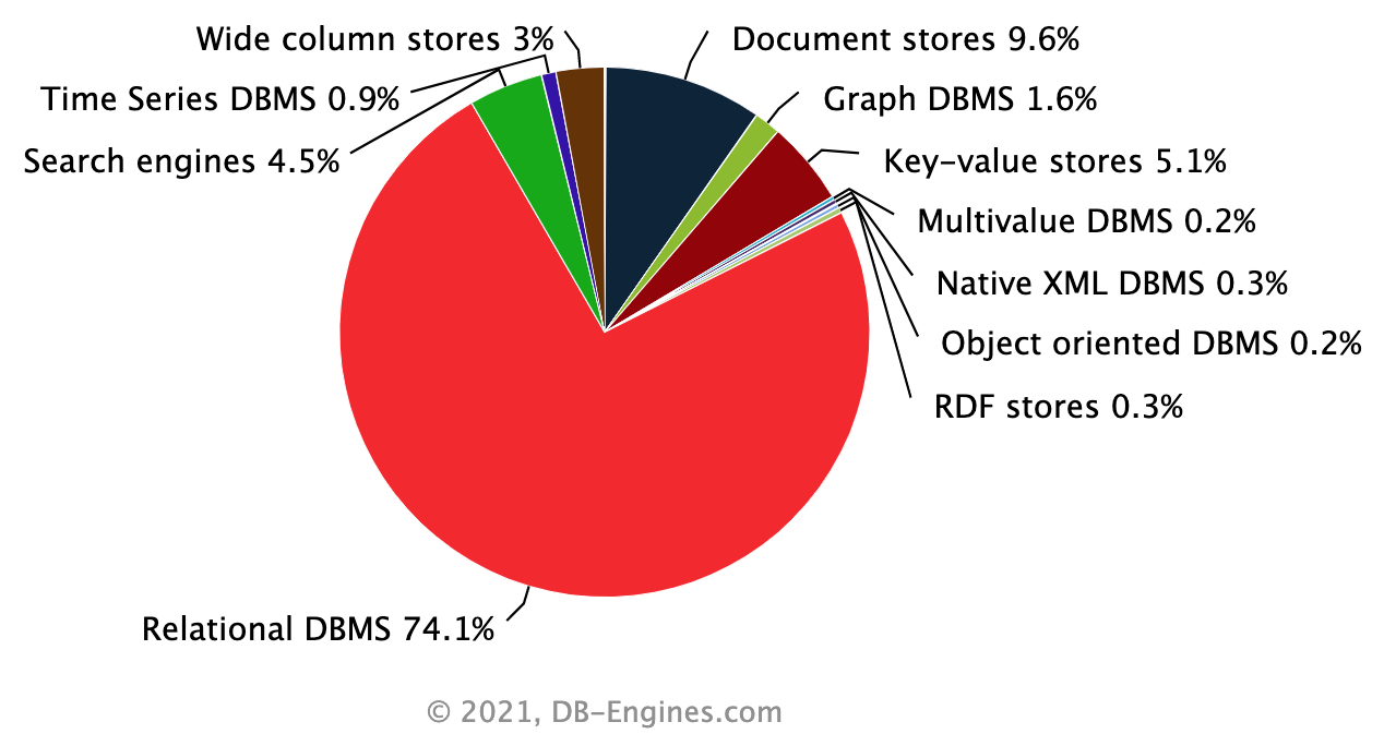 DB-Engines.com Ranking By Database TYPE