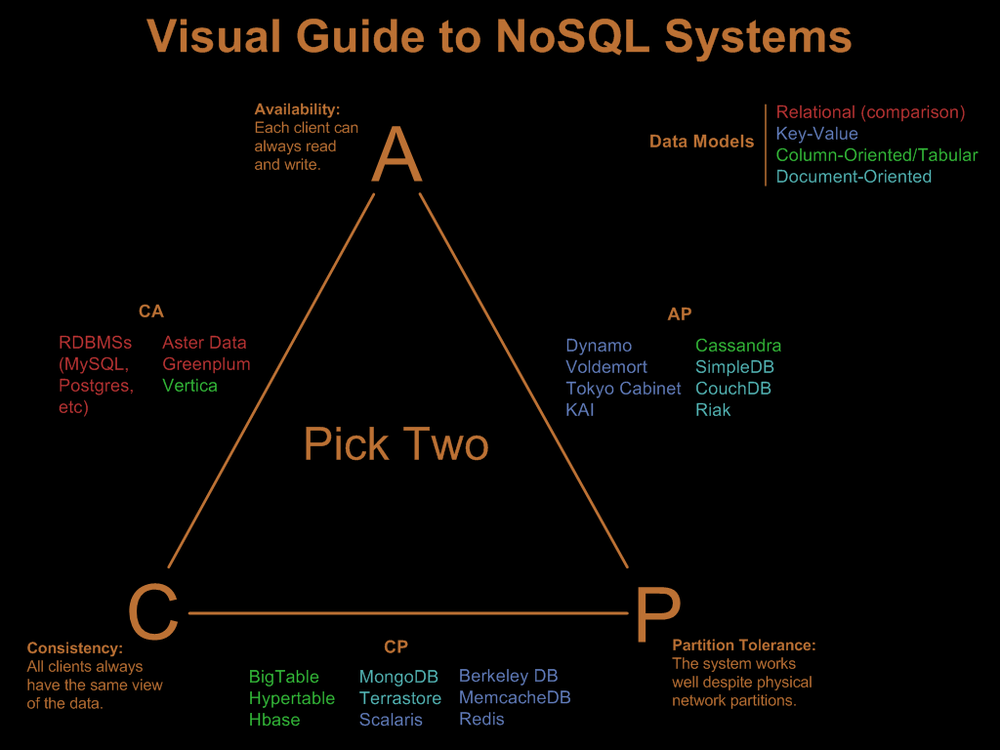 CAP Theorem - Pick Any Two (not Three) For A NoSQL Database