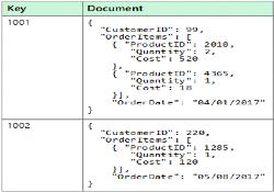 NoSQL Document Datastore