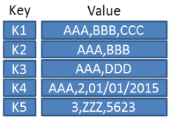 NoSQL Key-Value Datastore