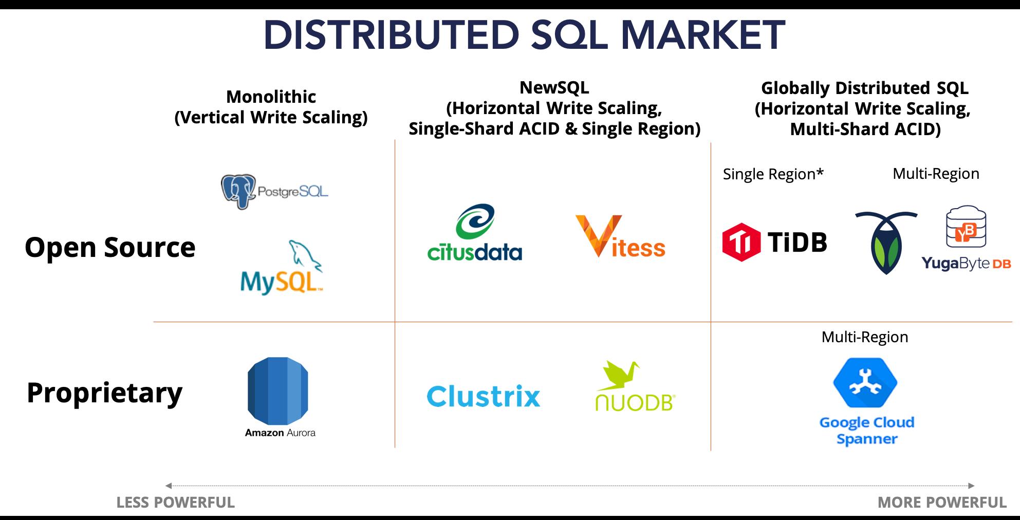 Distributed SQL Database - Marketplace